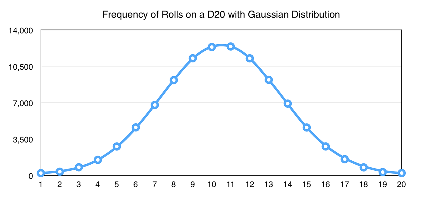 Frequency of Rolls on a D20 with GKGaussianDistribution